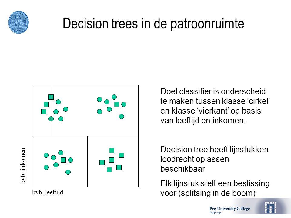 Decision trees in de patroonruimte bvb.leeftijdbvb.