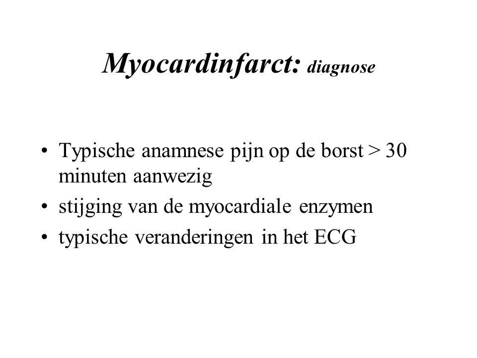 Myocardinfarct: diagnose Typische anamnese pijn op de borst > 30 minuten aanwezig stijging van de myocardiale enzymen typische veranderingen in het ECG