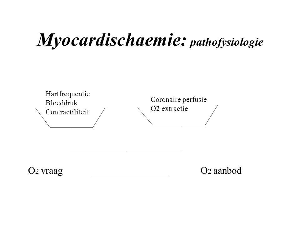 Myocardischaemie: pathofysiologie Hartfrequentie Bloeddruk Contractiliteit Coronaire perfusie O2 extractie O 2 aanbodO 2 vraag