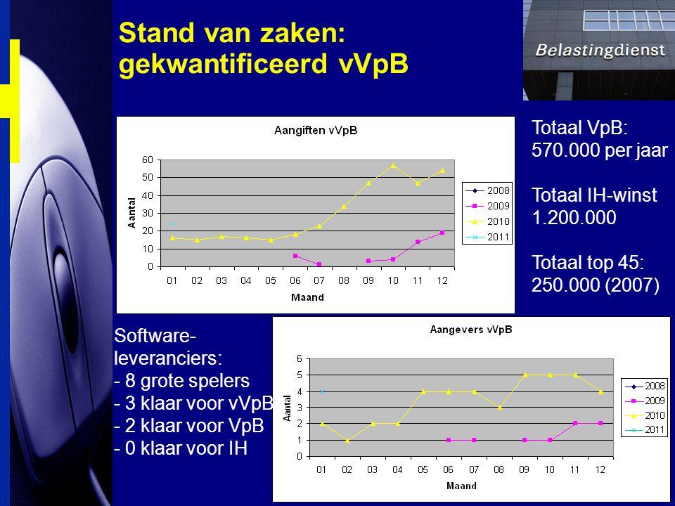 Stand van zaken: gekwantificeerd vVpB Totaal VpB: 570.000 per jaar Totaal IH-winst 1.200.000 Totaal top 45: 250.000 (2007) Software- leveranciers: - 8