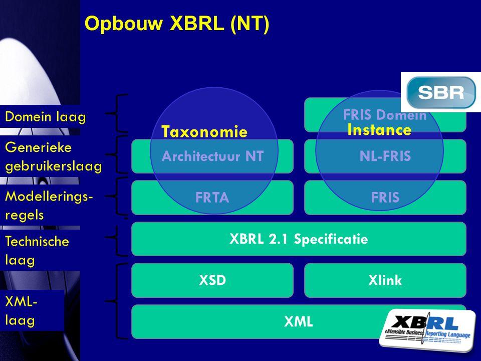 XML XSDXlink XML- laag Technische laag XBRL 2.1 Specificatie Modellerings- regels FRTAFRIS Generieke gebruikerslaag Architectuur NTNL-FRIS Domein laag