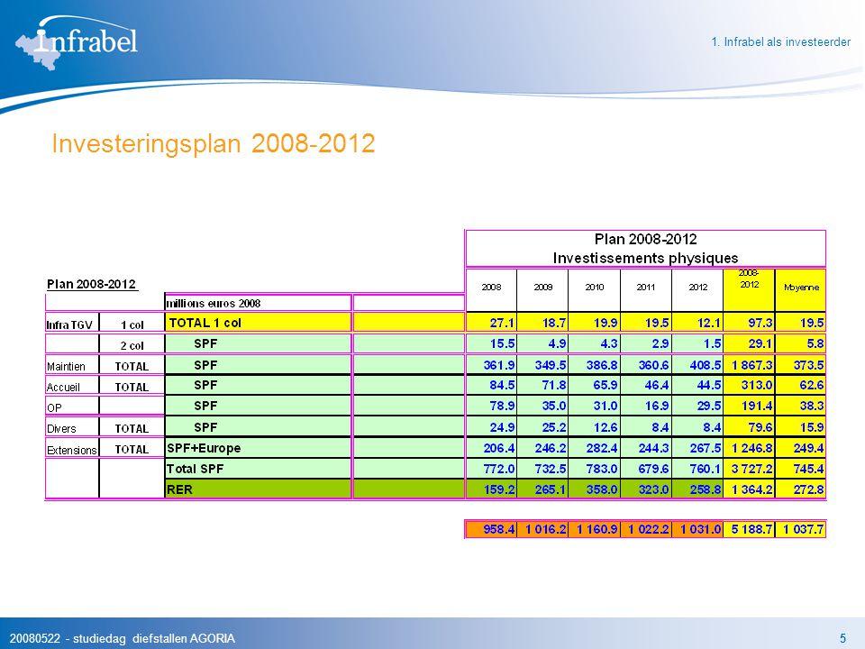 20080522 - studiedag diefstallen AGORIA5 Investeringsplan 2008-2012 1. Infrabel als investeerder