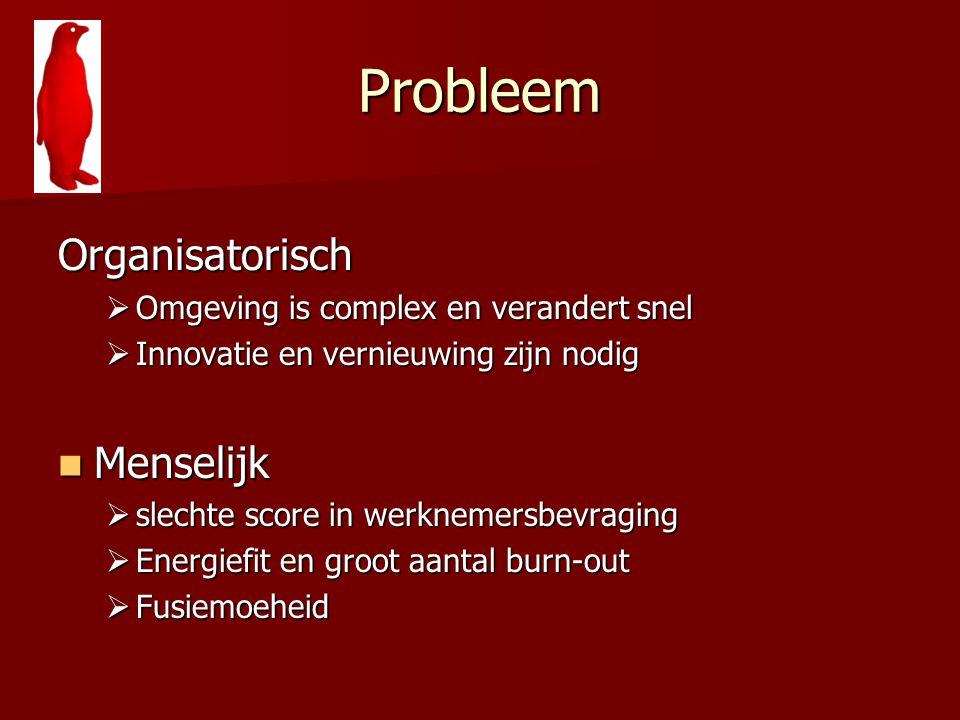 Probleem Organisatorisch  Omgeving is complex en verandert snel  Innovatie en vernieuwing zijn nodig Menselijk Menselijk  slechte score in werkneme
