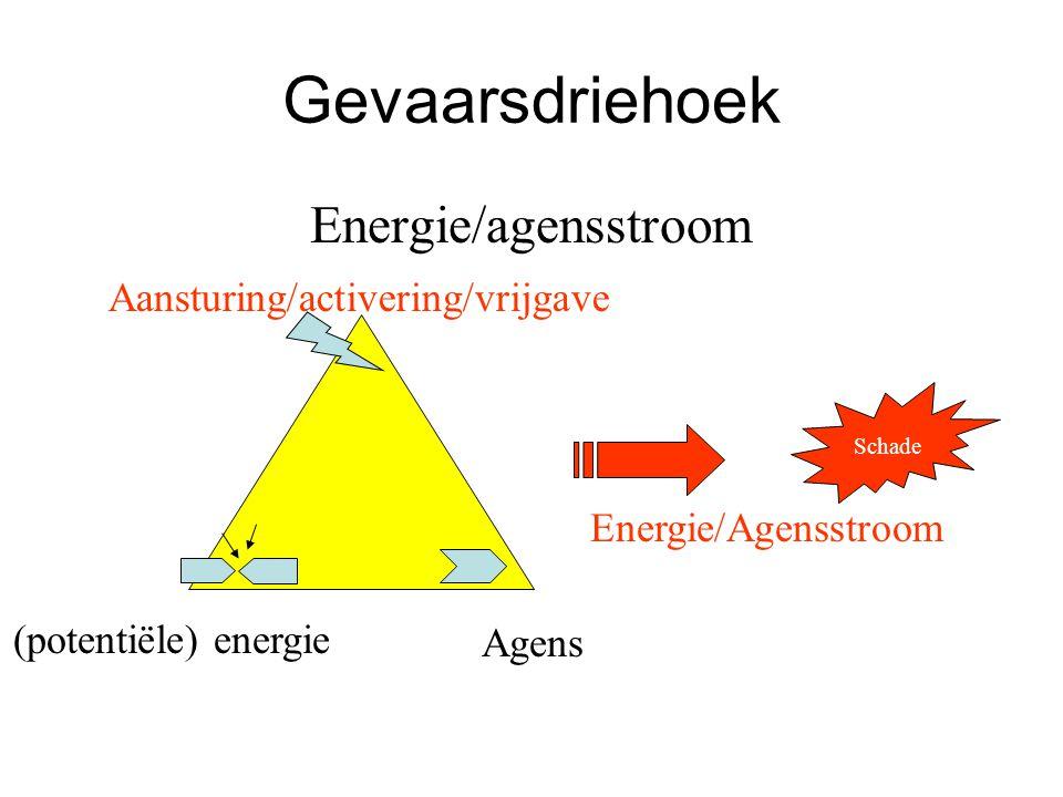 Gevaarsdriehoek (potentiële) energie Agens Aansturing/activering/vrijgave Energie/agensstroom Energie/Agensstroom Schade