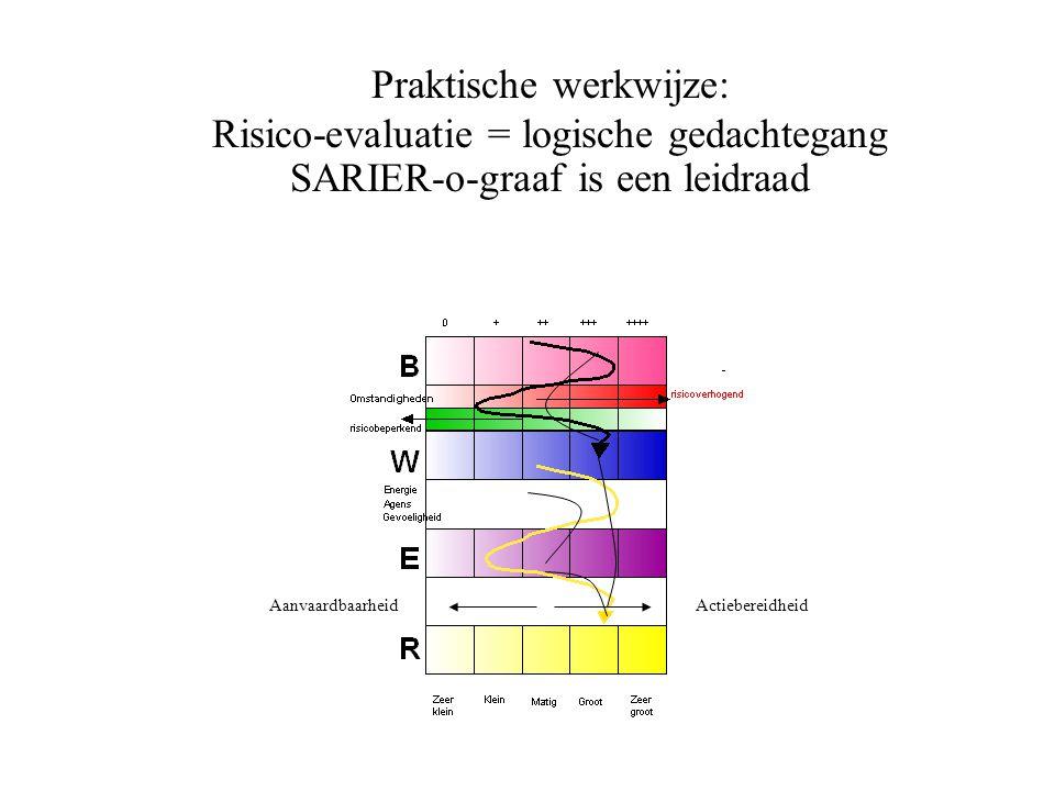 ActiebereidheidAanvaardbaarheid Praktische werkwijze: Risico-evaluatie = logische gedachtegang SARIER-o-graaf is een leidraad
