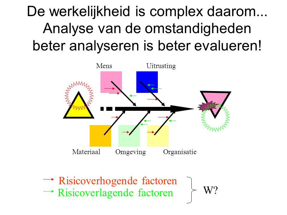 De werkelijkheid is complex daarom... Analyse van de omstandigheden beter analyseren is beter evalueren! MensUitrusting MateriaalOmgevingOrganisatie R