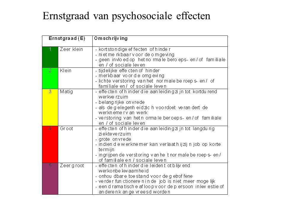 Ernstgraad van psychosociale effecten