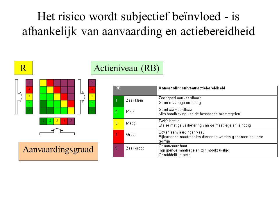Het risico wordt subjectief beïnvloed - is afhankelijk van aanvaarding en actiebereidheid R 5 4 3 2 1 Aanvaardingsgraad Actieniveau (RB) 54321 5 4 3 2 1