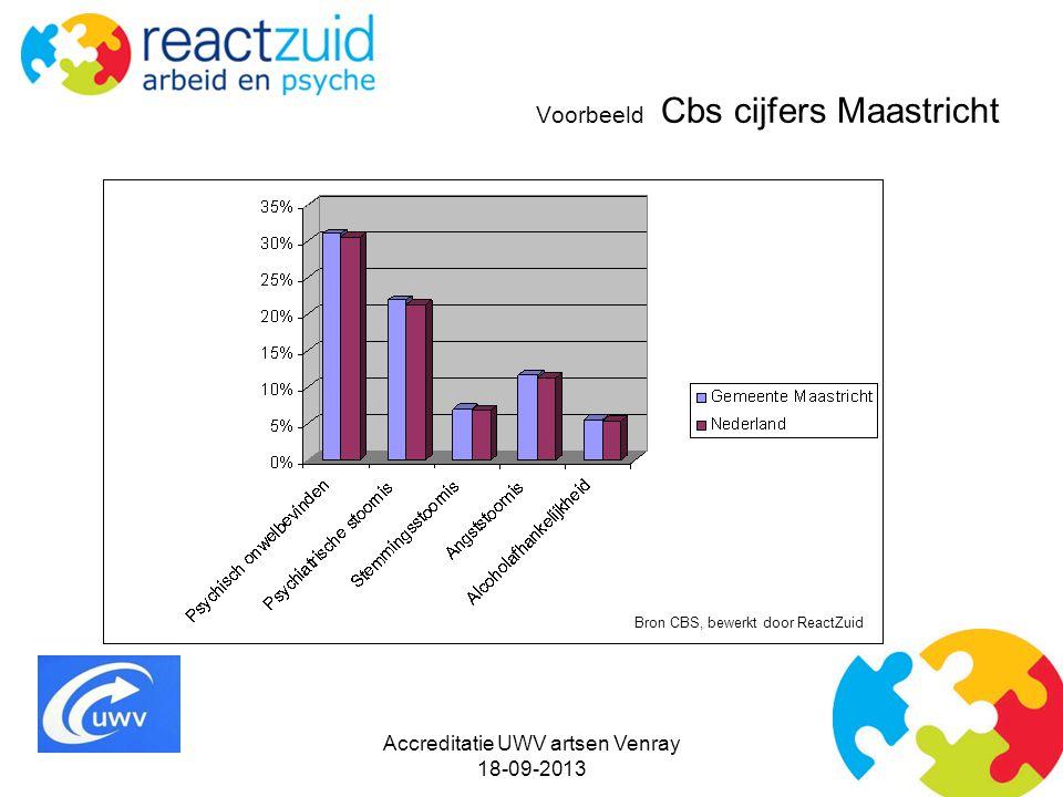 Voorbeeld Cbs cijfers Maastricht Bron CBS, bewerkt door ReactZuid