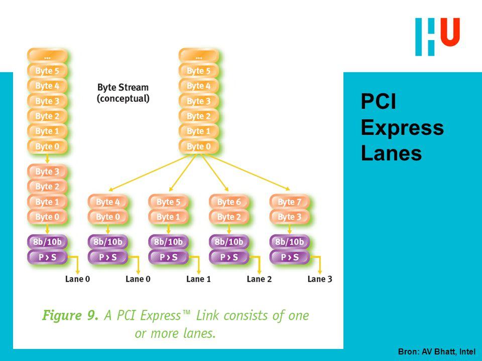 PCI Express Lanes Bron: AV Bhatt, Intel