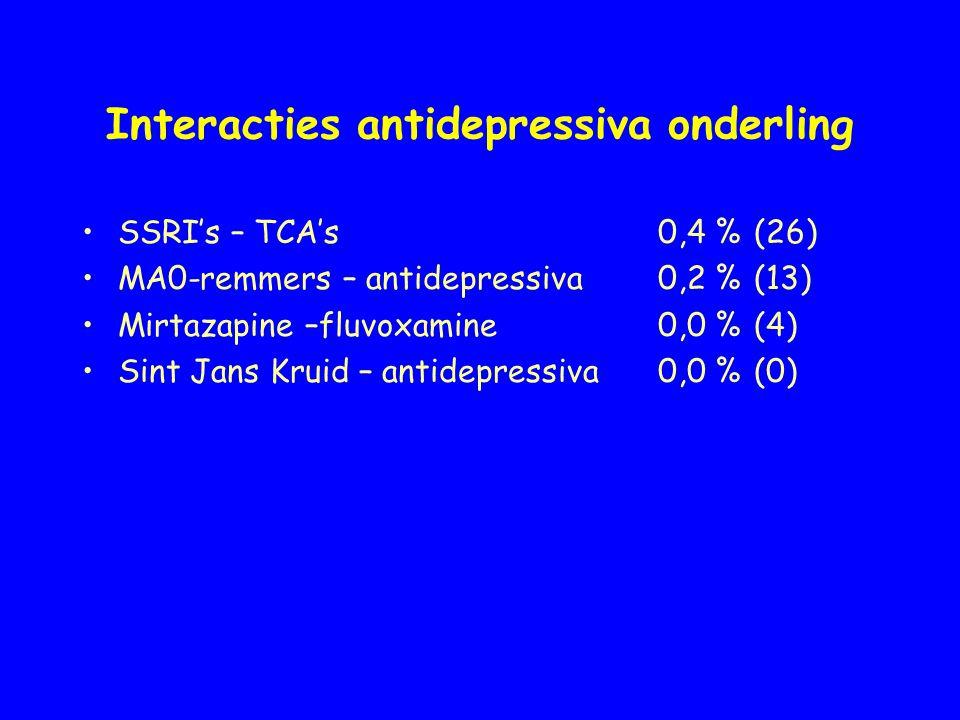 Interacties antidepressiva onderling SSRI's – TCA's0,4 %(26) MA0-remmers – antidepressiva0,2 %(13) Mirtazapine –fluvoxamine0,0 %(4) Sint Jans Kruid –