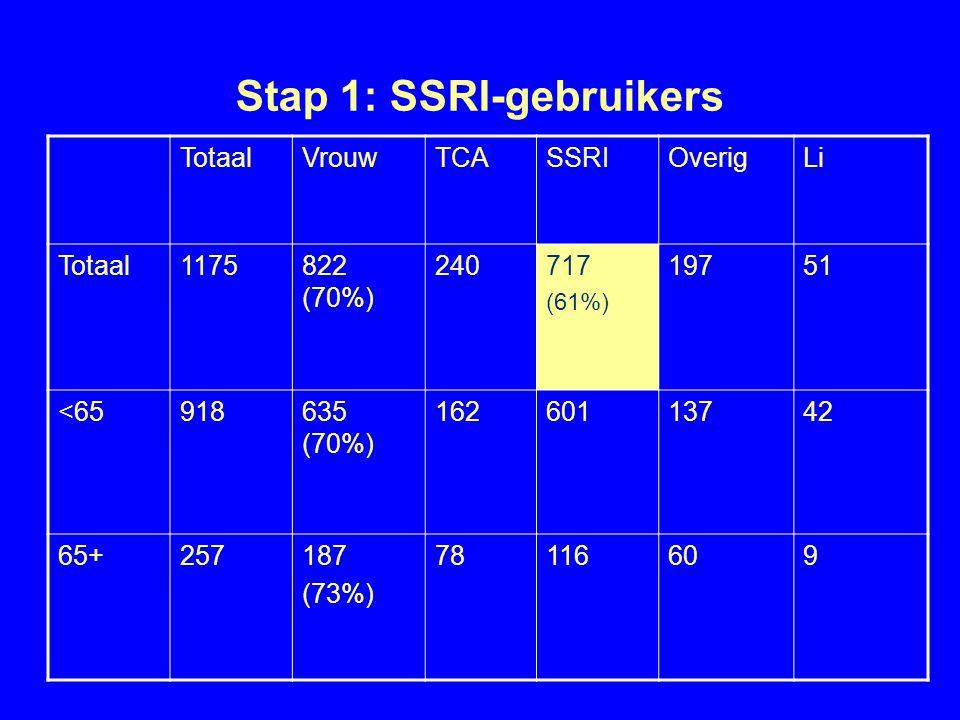 Stap 1: SSRI-gebruikers TotaalVrouwTCASSRIOverigLi Totaal1175822 (70%) 240717 (61%) 19751 <65918635 (70%) 16260113742 65+257187 (73%) 78116609