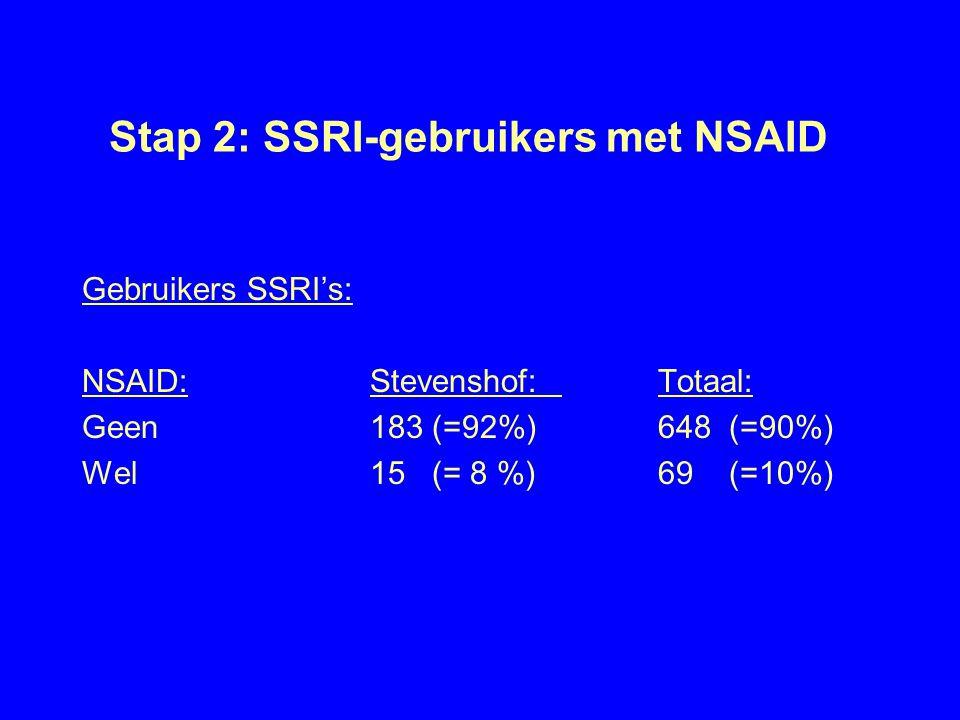 Stap 2: SSRI-gebruikers met NSAID Gebruikers SSRI's: NSAID:Stevenshof:Totaal: Geen183 (=92%)648 (=90%) Wel15 (= 8 %)69 (=10%)