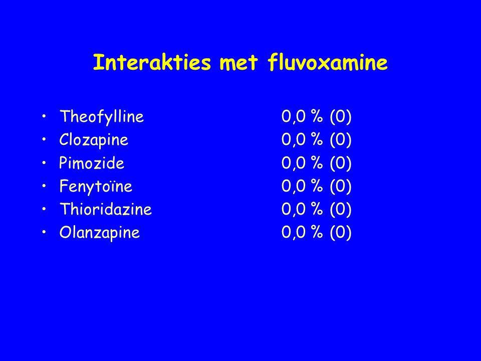 Interakties met fluvoxamine Theofylline0,0 %(0) Clozapine0,0 %(0) Pimozide0,0 %(0) Fenytoïne0,0 %(0) Thioridazine0,0 %(0) Olanzapine0,0 %(0)