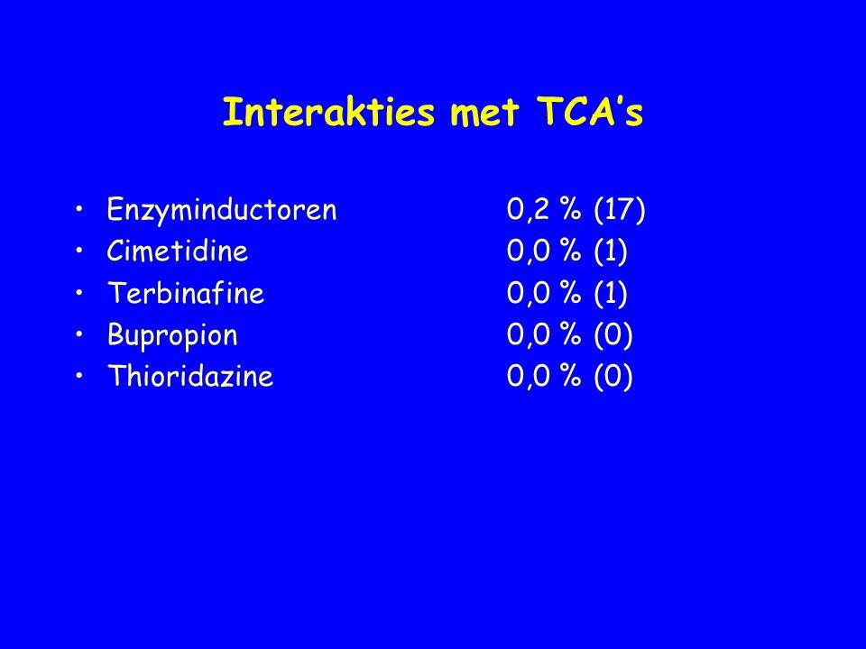 Interakties met TCA's Enzyminductoren0,2 %(17) Cimetidine0,0 %(1) Terbinafine0,0 %(1) Bupropion0,0 %(0) Thioridazine0,0 %(0)