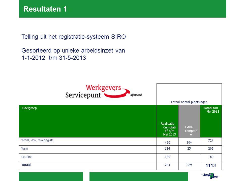 Resultaten 1 Telling uit het registratie-systeem SIRO Gesorteerd op unieke arbeidsinzet van 1-1-2012 t/m 31-5-2013 Totaal aantal plaatsingen Doelgroep