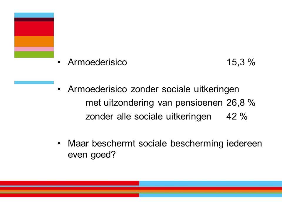 Armoederisico15,3 % Armoederisico zonder sociale uitkeringen met uitzondering van pensioenen26,8 % zonder alle sociale uitkeringen42 % Maar beschermt sociale bescherming iedereen even goed