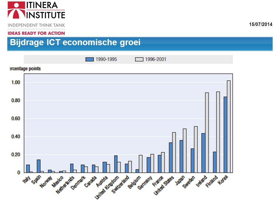 15/07/2014 Bron: Van Ark 2001 Bijdrage ICT economische groei