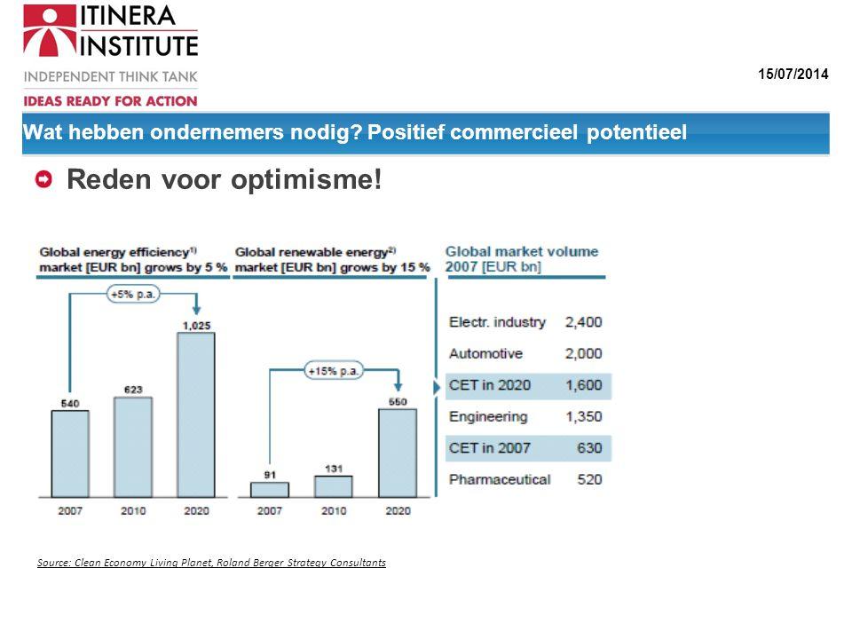 15/07/2014 Wat hebben ondernemers nodig? Positief commercieel potentieel Reden voor optimisme! Source: Clean Economy Living Planet, Roland Berger Stra