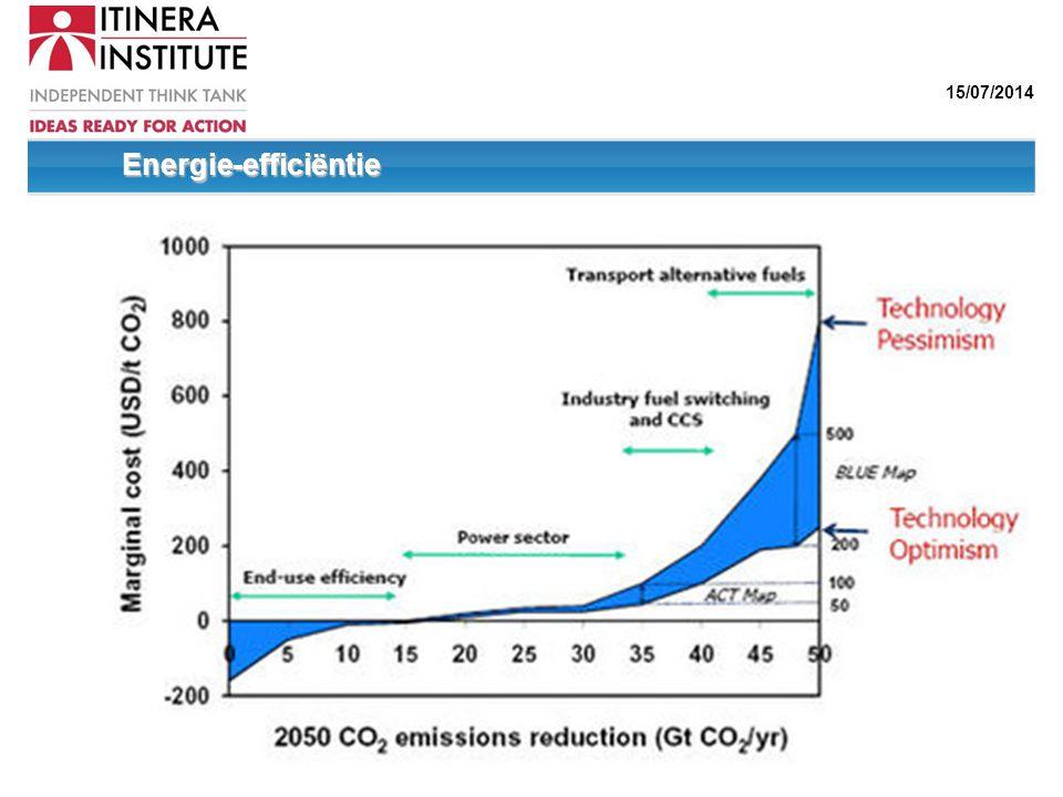 15/07/2014 Energie-efficiëntie Energie-efficiëntie