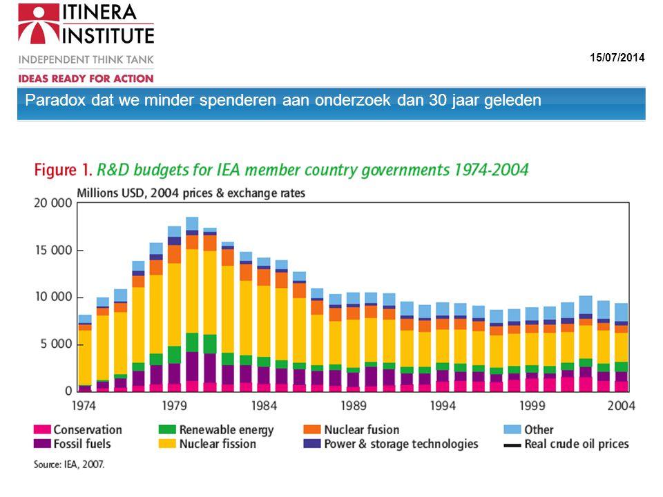 15/07/2014 Paradox dat we minder spenderen aan onderzoek dan 30 jaar geleden