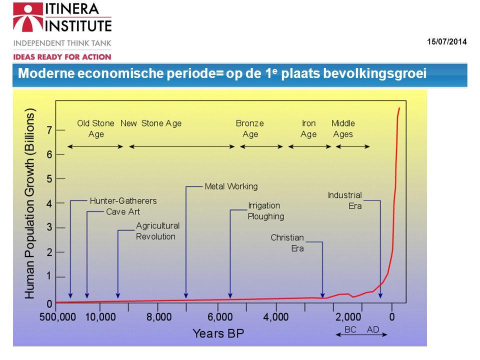 15/07/2014 Moderne economische periode= op de 1 e plaats bevolkingsgroei