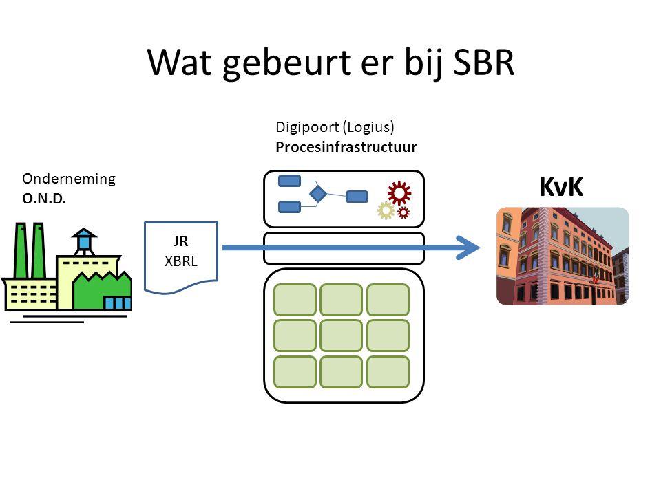 Wat gebeurt er bij SBR KvK JR XBRL Onderneming O.N.D. Digipoort (Logius) Procesinfrastructuur