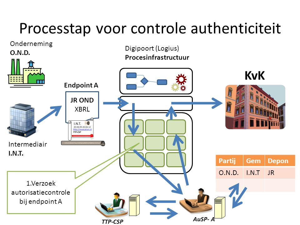 Processtap voor controle authenticiteit KvK JR OND XBRL Onderneming O.N.D.