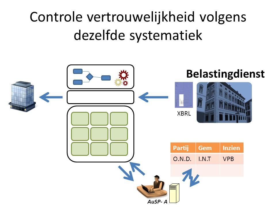 Controle vertrouwelijkheid volgens dezelfde systematiek AuSP- A PartijGemInzien O.N.D.I.N.TVPB Belastingdienst XBRL