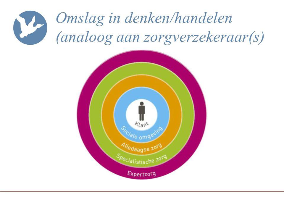 Omslag in denken/handelen (analoog aan zorgverzekeraar(s)