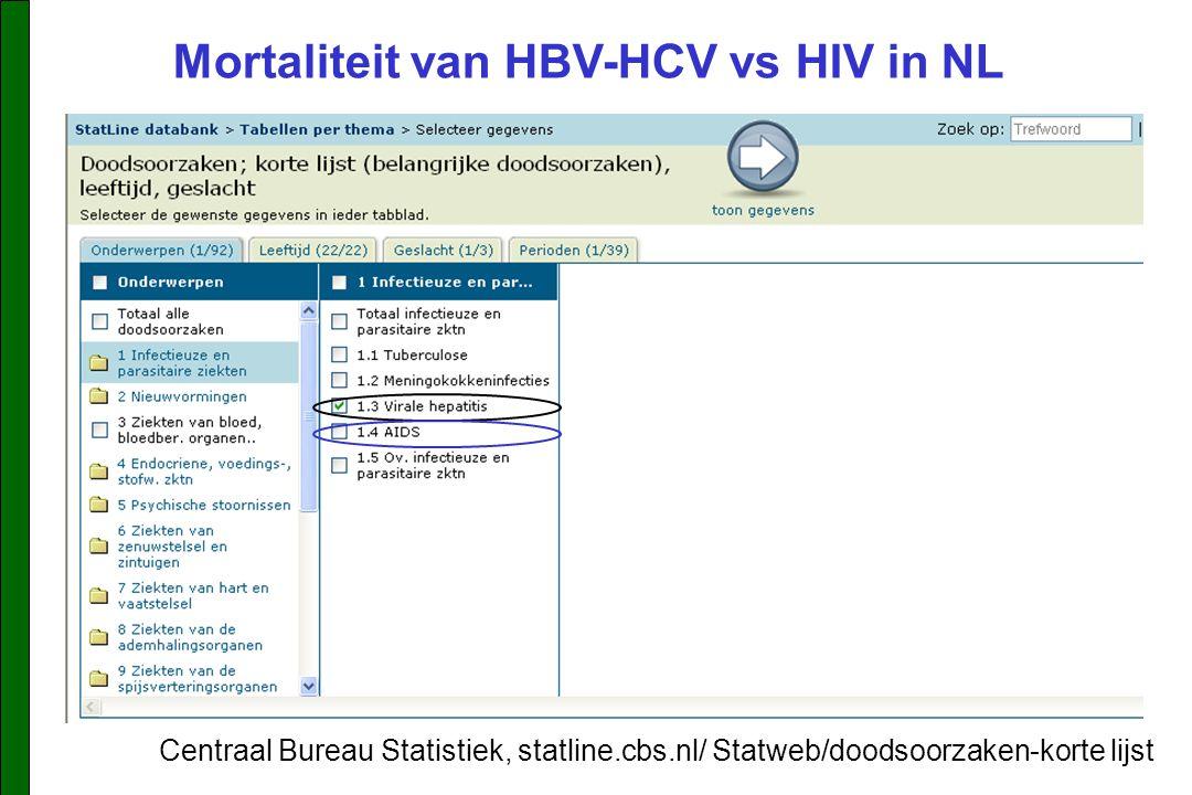 Mortaliteit van HBV-HCV vs HIV in NL Centraal Bureau Statistiek, statline.cbs.nl/ Statweb/doodsoorzaken-korte lijst