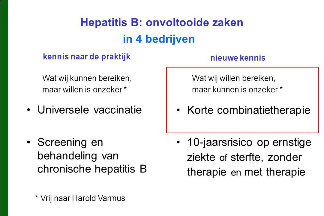 Hepatitis B: onvoltooide zaken Universele vaccinatie Screening en behandeling van chronische hepatitis B in 4 bedrijven Wat wij kunnen bereiken, maar willen is onzeker * Wat wij willen bereiken, maar kunnen is onzeker * * Vrij naar Harold Varmus Korte combinatietherapie 10-jaarsrisico op ernstige ziekte of sterfte, zonder therapie en met therapie kennis naar de praktijk nieuwe kennis