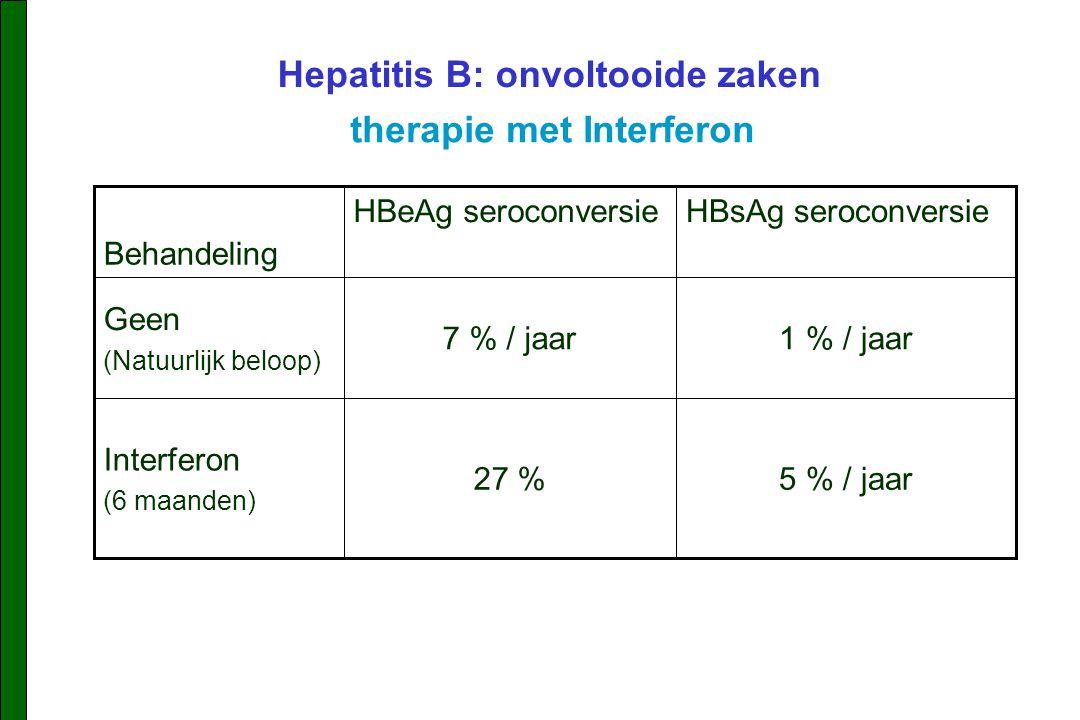 Hepatitis B: onvoltooide zaken therapie met Interferon 5 % / jaar27 % Interferon (6 maanden) 1 % / jaar7 % / jaar Geen (Natuurlijk beloop) HBsAg seroconversieHBeAg seroconversie Behandeling