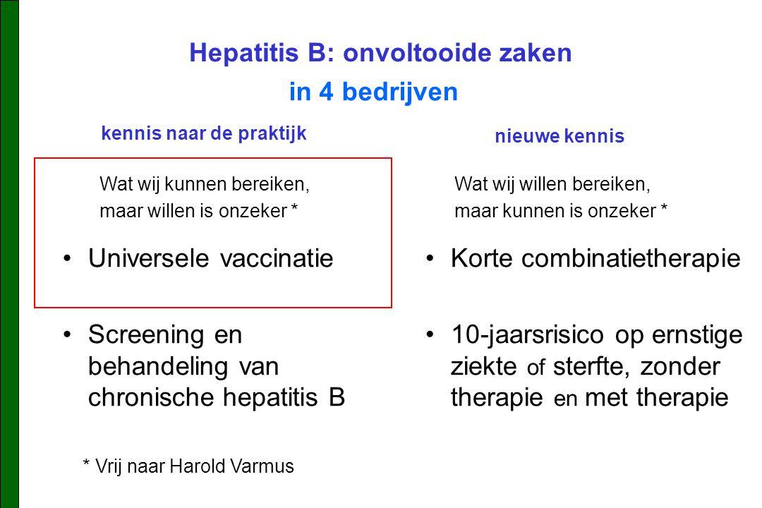 Hepatitis B: onvoltooide zaken Universele vaccinatie Screening en behandeling van chronische hepatitis B in 4 bedrijven Korte combinatietherapie 10-jaarsrisico op ernstige ziekte of sterfte, zonder therapie en met therapie Wat wij kunnen bereiken, maar willen is onzeker * Wat wij willen bereiken, maar kunnen is onzeker * * Vrij naar Harold Varmus kennis naar de praktijk nieuwe kennis