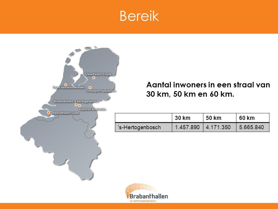 Bereik Aantal inwoners in een straal van 30 km, 50 km en 60 km. 30 km50 km60 km 's-Hertogenbosch1.457.8904.171.3505.665.840