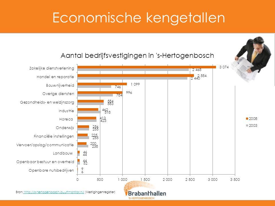 Economische kengetallen Bron: http://s-hertogenbosch.buurtmonitor.nl/ (Vestigingenregister) http://s-hertogenbosch.buurtmonitor.nl/