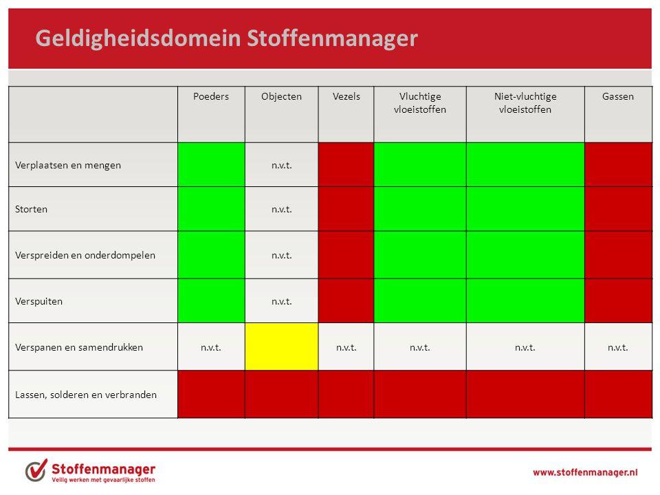 Nieuw in Stoffenmanager 4.5 (1) -Vormgeving (tabbladen) – ATEX en PGS nu bovenaan pagina -Makkelijk switchen tussen routes -Direct naar uitvoeren risicobeoordeling