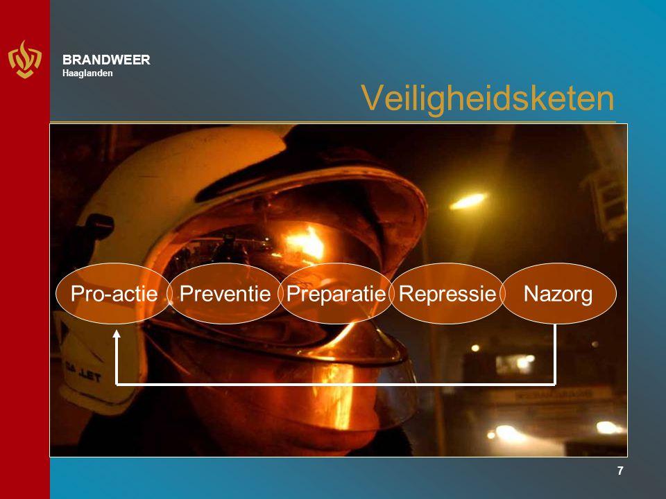 18 BRANDWEER Haaglanden BGB Ontwikkelingen: Publiek – Private samenwerking –Actiepunt G4 –Installatiebedrijven –Verzekeraars –Ministerie van VWS –Ministerie van VROM –Centrum Zorg en Bouw –TNO –College Bouw Zorginstellingen (CBZ) –(Brandveiligheidmatrix)