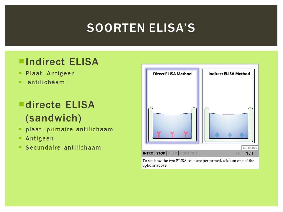  Indirect ELISA  Plaat: Antigeen  antilichaam  directe ELISA (sandwich)  plaat: primaire antilichaam  Antigeen  Secundaire antilichaam SOORTEN