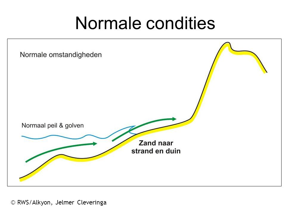 Normale condities © RWS/Alkyon, Jelmer Cleveringa