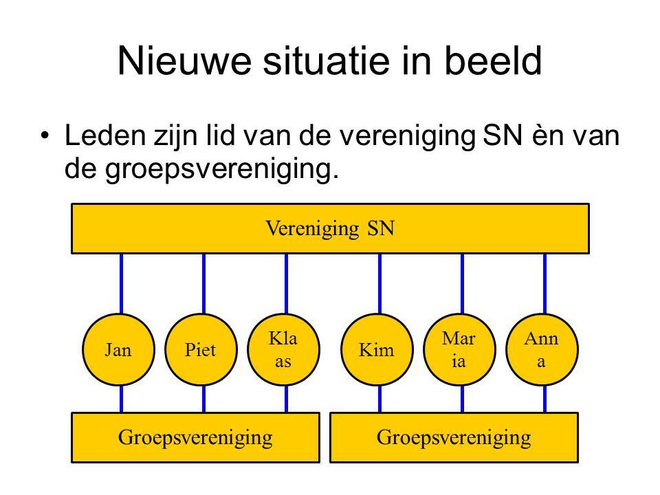 Nieuwe situatie in beeld Leden zijn lid van de vereniging SN èn van de groepsvereniging.