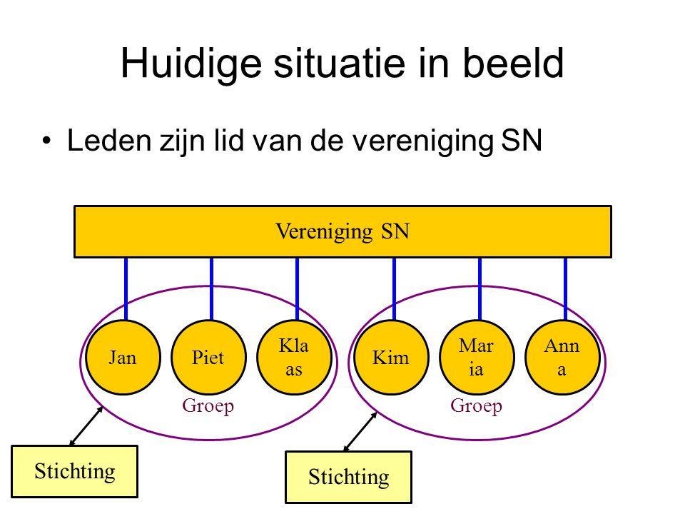 Groep Huidige situatie in beeld Leden zijn lid van de vereniging SN Vereniging SN JanPiet Kla as Kim Mar ia Ann a Stichting