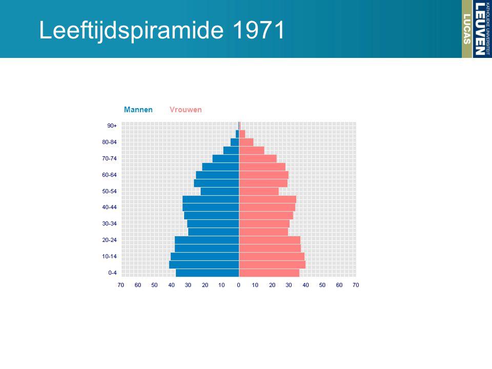 Leeftijdspiramide 1971 MannenVrouwen