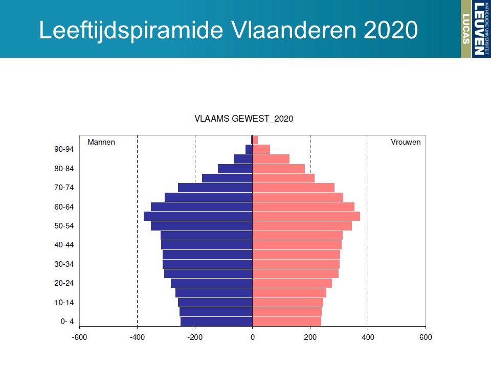 Leeftijdspiramide Vlaanderen 2020