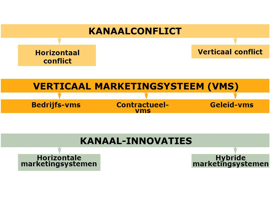VERTICAAL MARKETINGSYSTEEM (VMS) Bedrijfs-vms KANAAL-INNOVATIES Contractueel- vms Geleid-vms Horizontale marketingsystemen Hybride marketingsystemen H