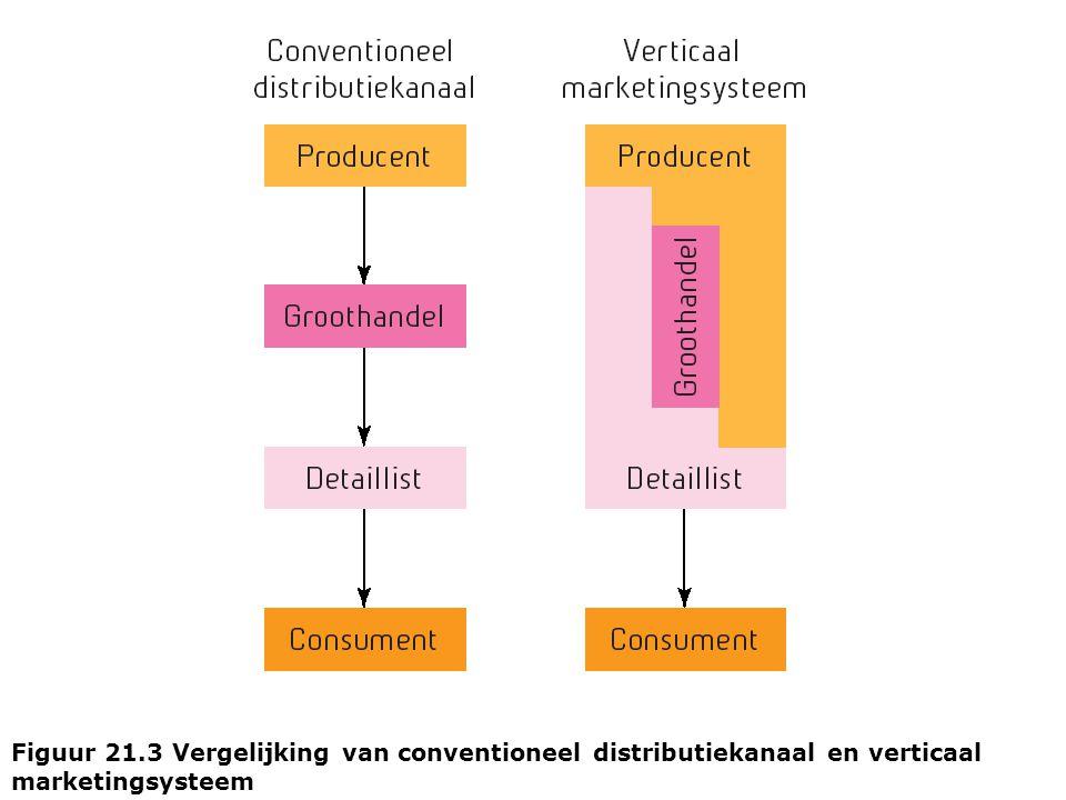 Figuur 21.3 Vergelijking van conventioneel distributiekanaal en verticaal marketingsysteem