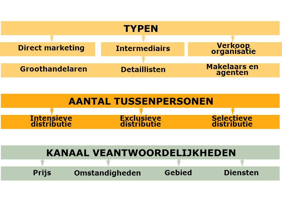 AANTAL TUSSENPERSONEN Intensieve distributie Prijs KANAAL VEANTWOORDELIJKHEDEN TYPEN Verkoop organisatie Intermediairs Direct marketing Makelaars en a