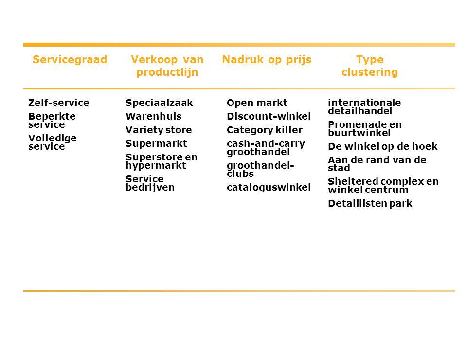 Servicegraad Zelf-service Beperkte service Volledige service Verkoop van productlijn Speciaalzaak Warenhuis Variety store Supermarkt Superstore en hyp
