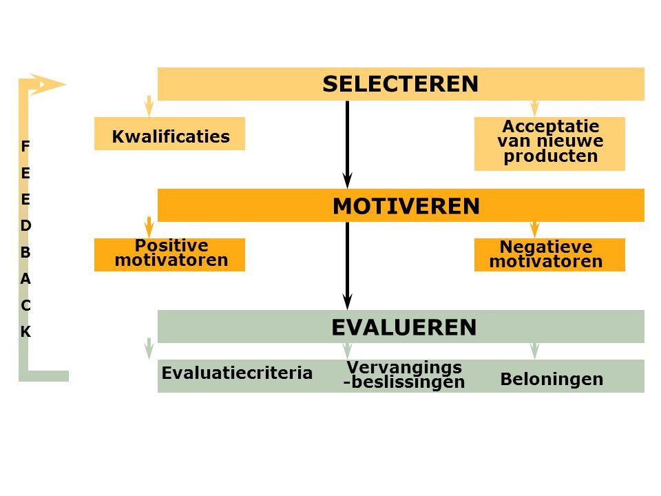 MOTIVEREN Positive motivatoren Kwalificaties SELECTEREN Growth Acceptatie van nieuwe producten EVALUEREN Beloningen Vervangings -beslissingen Evaluati
