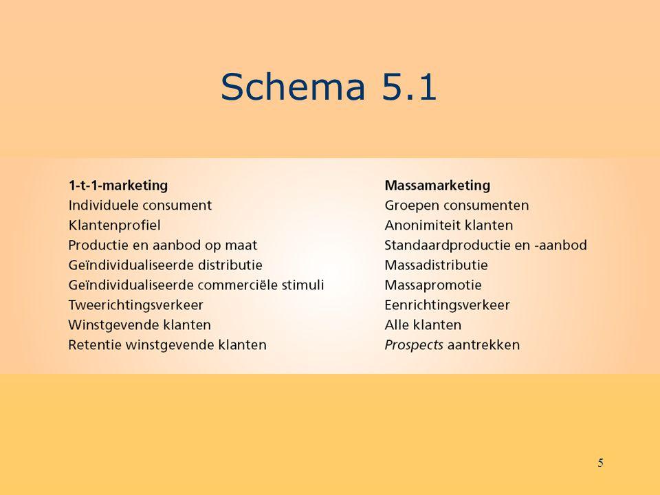 16 Schema 5.10 1 Analyse 2 Planning 3 Implementatie 4 Communicatie 5 Opvolging